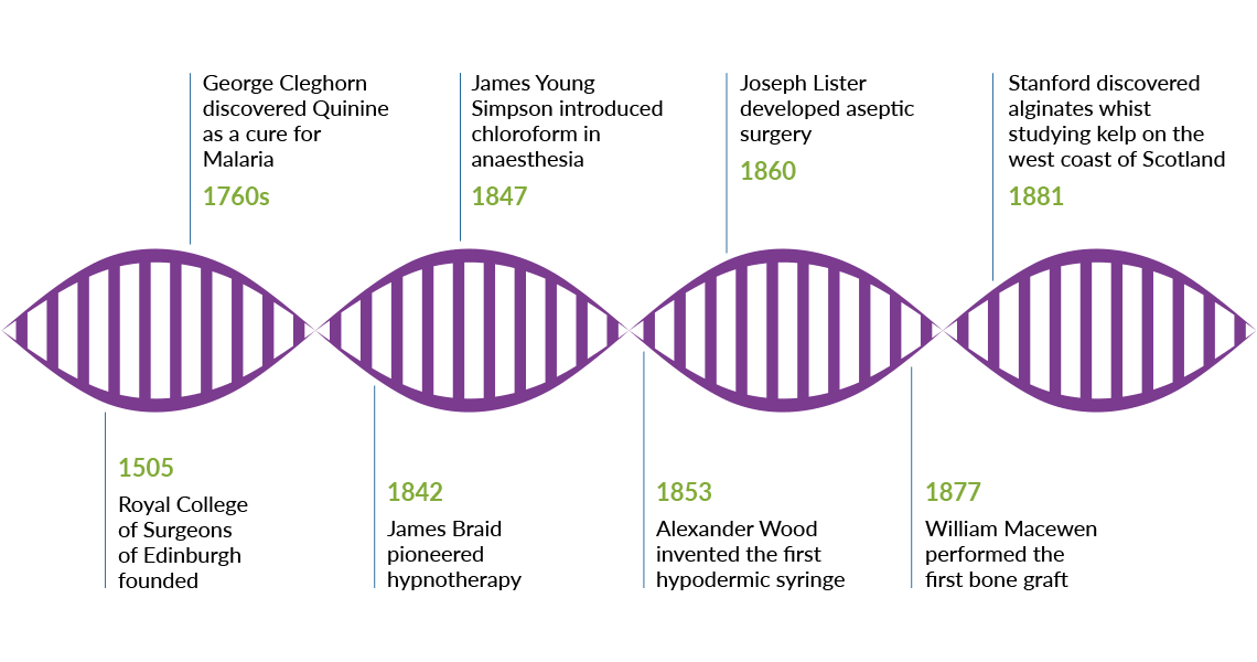 timeline of Scottish performance in life sciences